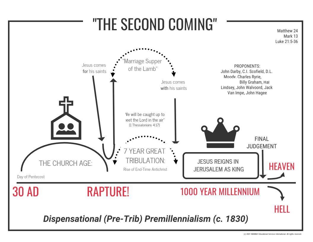 Dispensational Premillennialism 1830