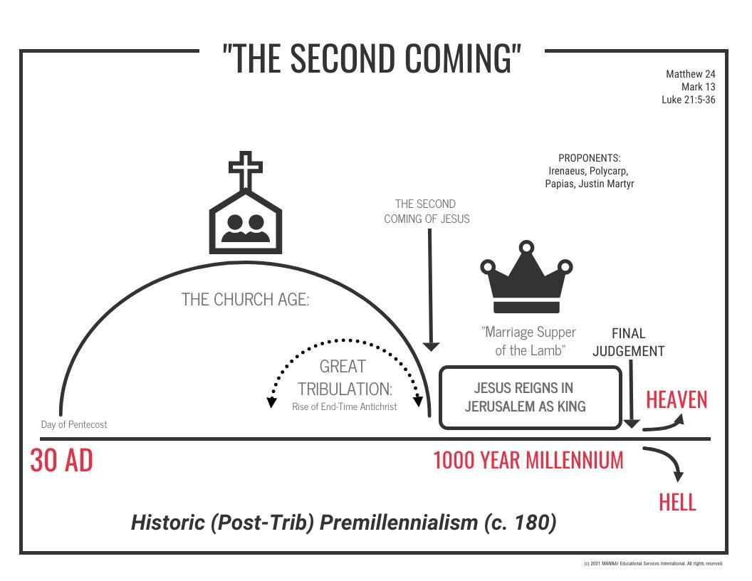 Historic Premillennialism 180